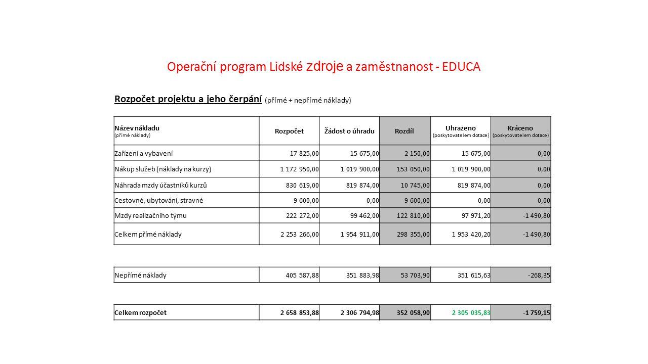 Operační program Lidské zdroje a zaměstnanost - EDUCA