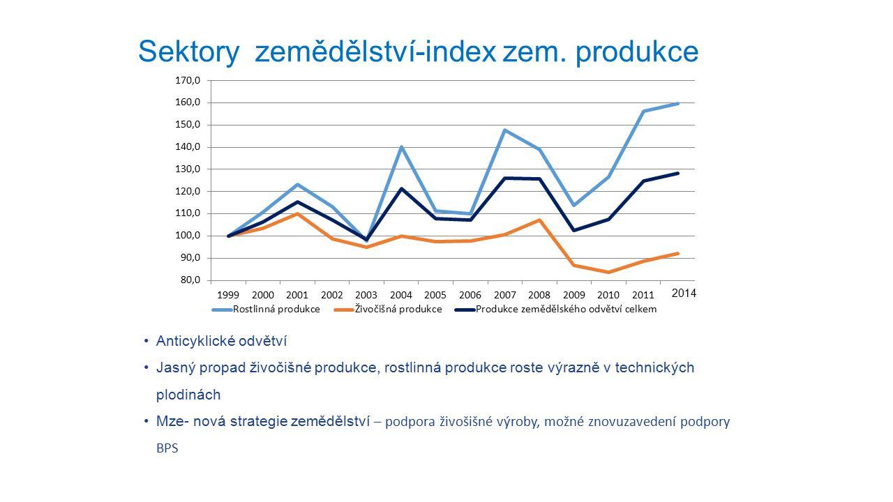 Sektory zemědělství-index zem. produkce