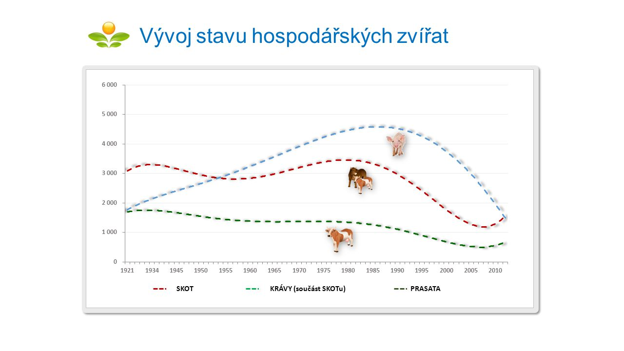 Vývoj stavu hospodářských zvířat
