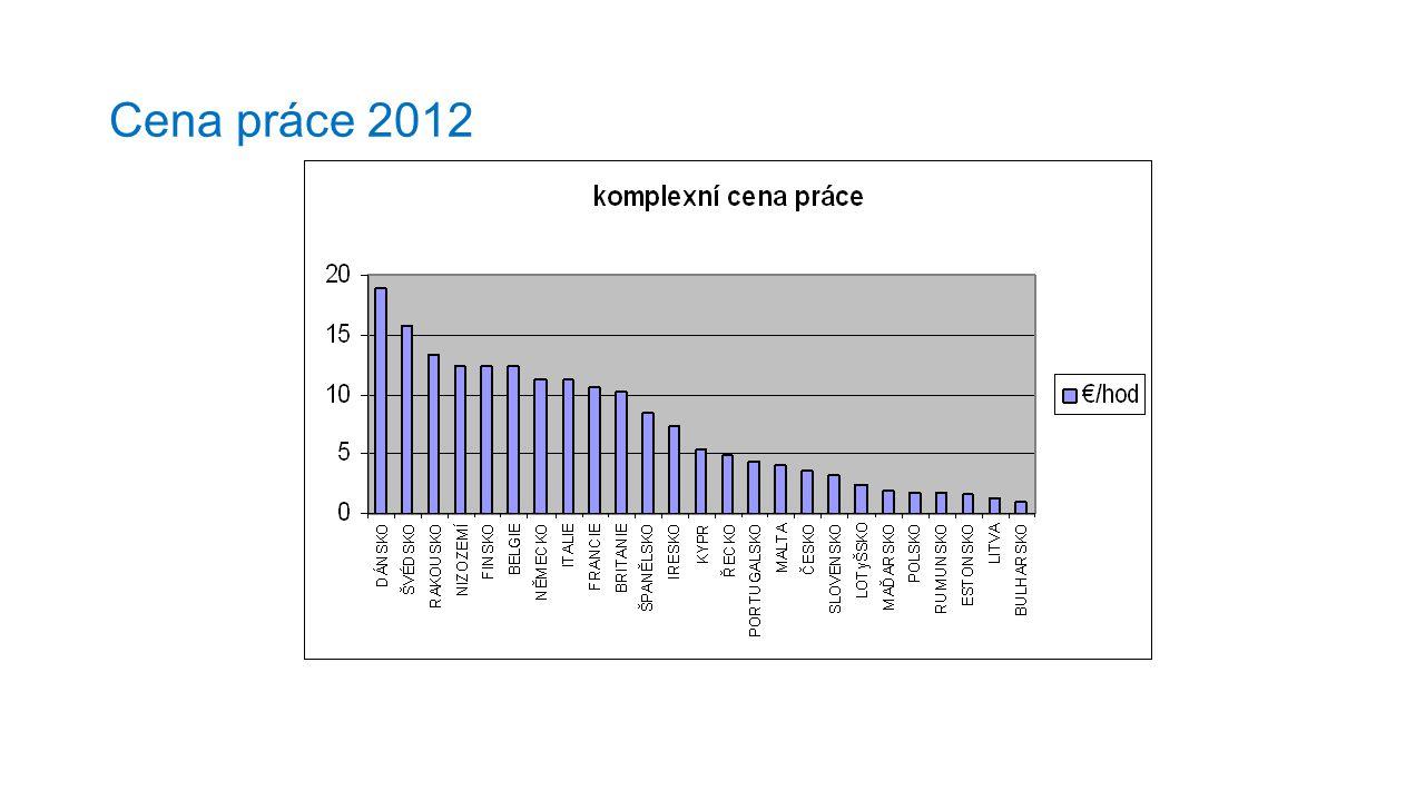 Cena práce 2012