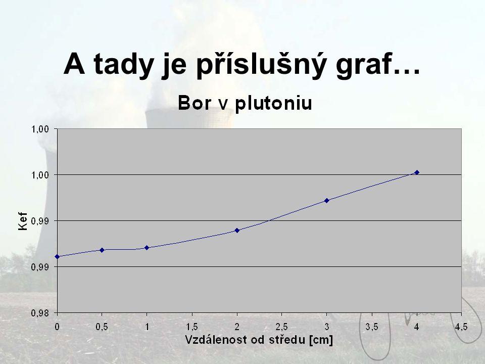 A tady je příslušný graf…