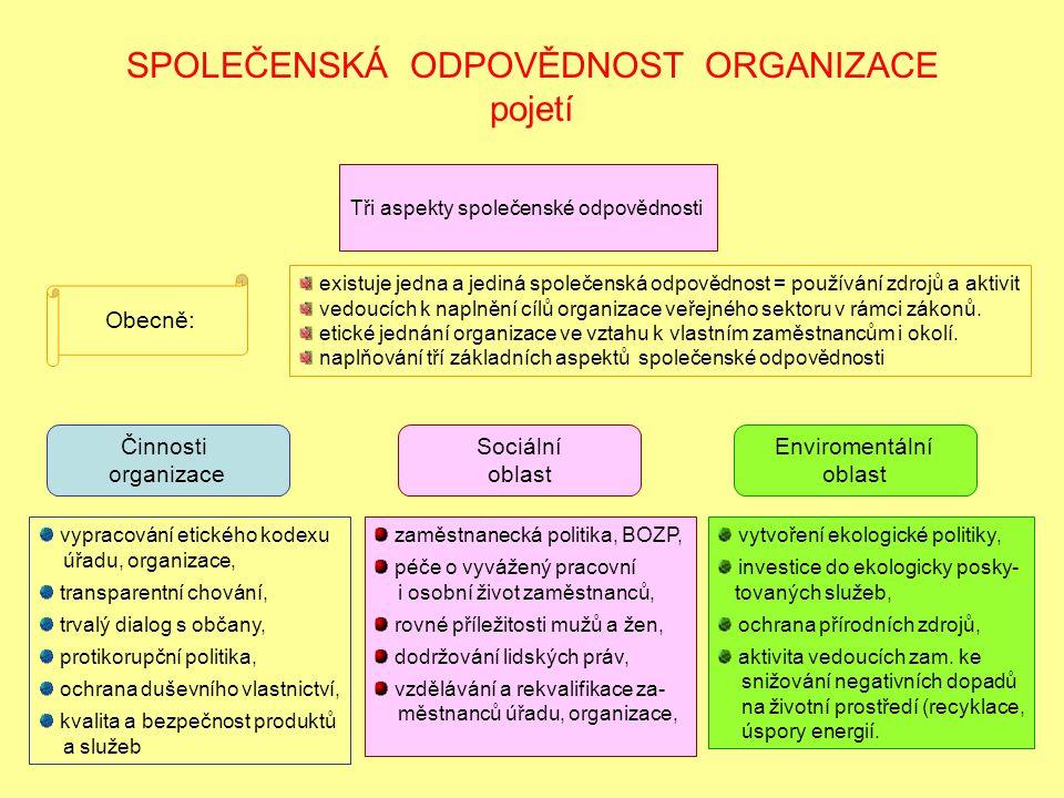 SPOLEČENSKÁ ODPOVĚDNOST ORGANIZACE pojetí