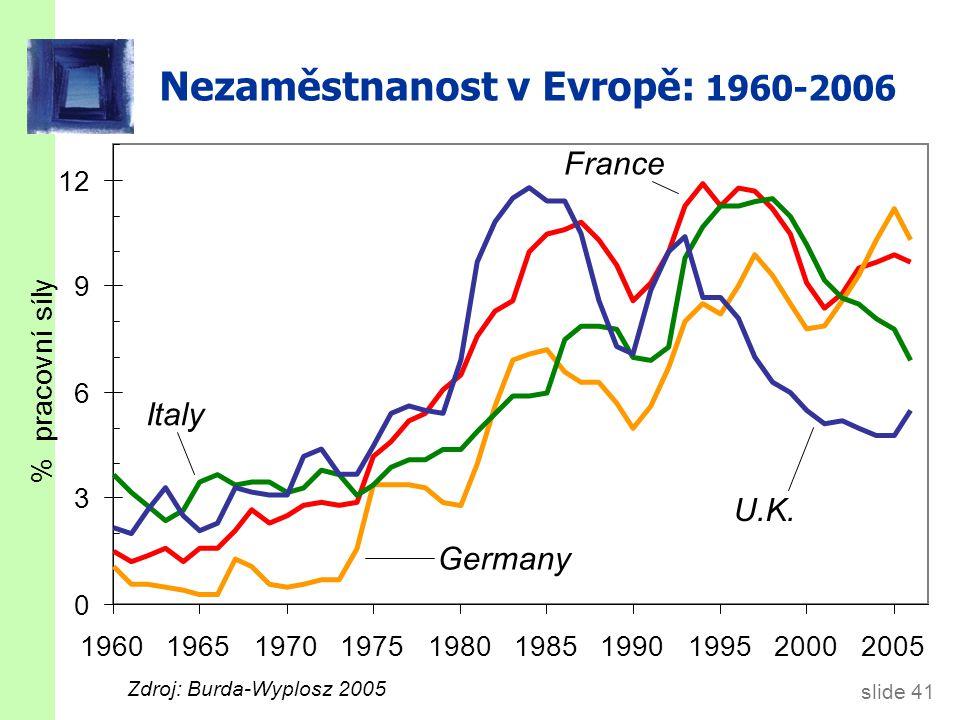 Míra nezaměstnanosti v Německu a) celková b) dlouhodobá