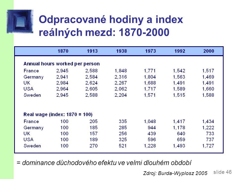 Odpracované hodiny (za týden na 1 obyvatele ve věku 15-65 let)