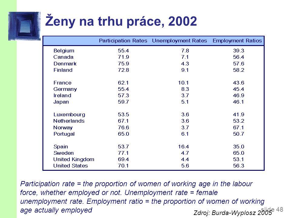 OECD: Míra nezaměstnanosti