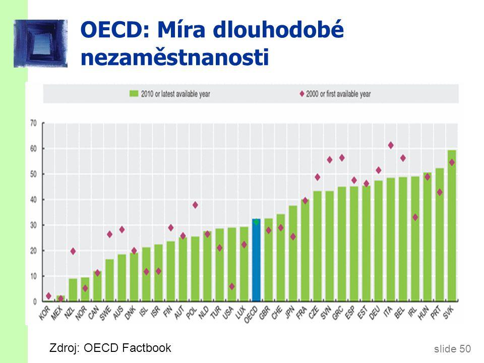 6.6. Nezaměstnanost - ČR