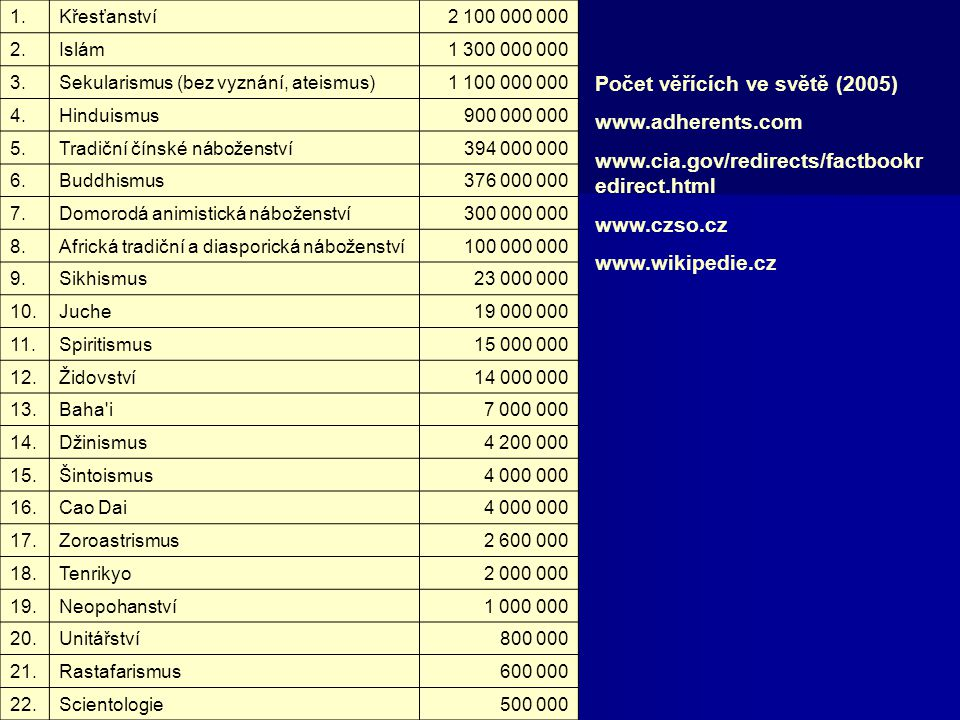 Počet věřících ve světě (2005) www.adherents.com