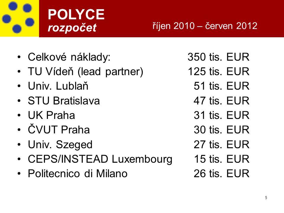 POLYCE rozpočet Celkové náklady: 350 tis. EUR