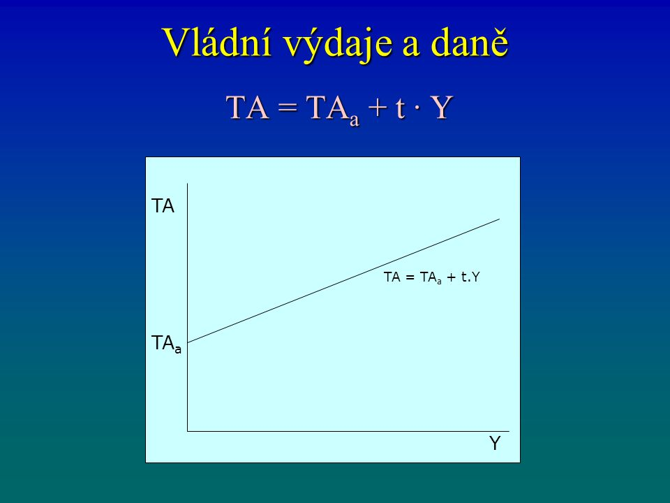 Vládní výdaje a daně TA = TAa + t · Y TA TA = TAa + t.Y TAa Y
