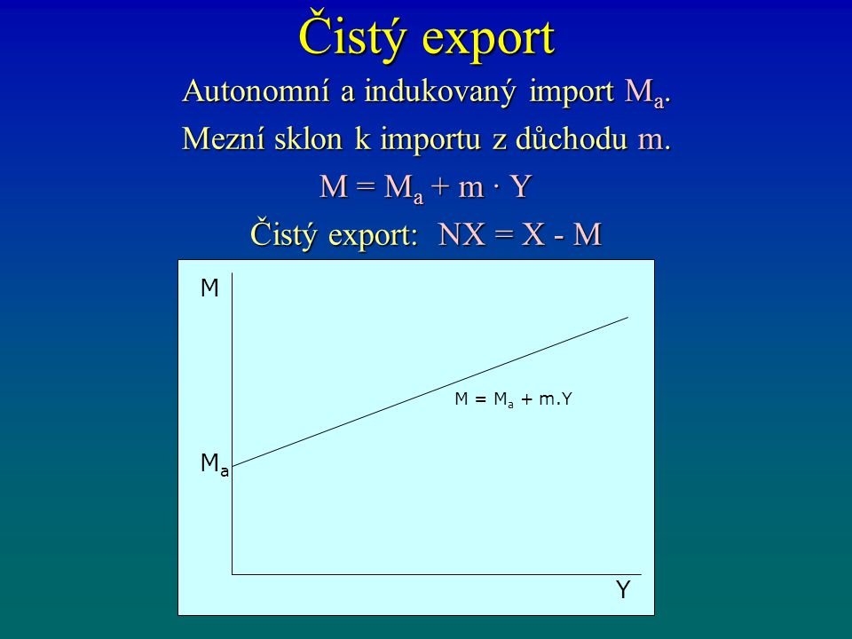 Čistý export Autonomní a indukovaný import Ma.