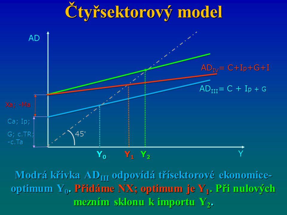 Čtyřsektorový model AD. ADIV= C+Ip+G+I. ADIII= C + Ip + G. Xa; -Ma. Ca; Ip; G; c.TR; -c.Ta. 45°