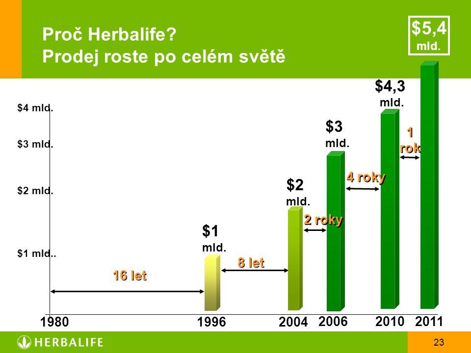 Proč Herbalife Prodej roste po celém světě