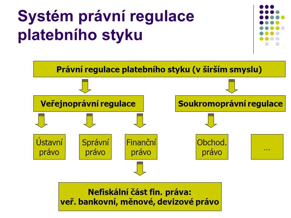 Systém právní regulace platebního styku