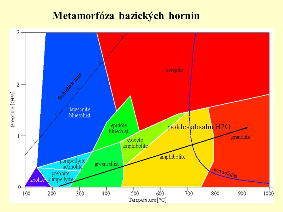 Metamorfóza bazických hornin