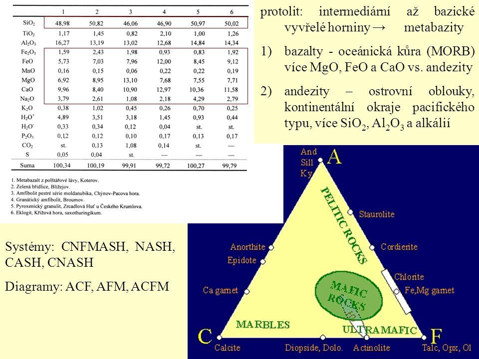 protolit: intermediární až bazické vyvřelé horniny → metabazity