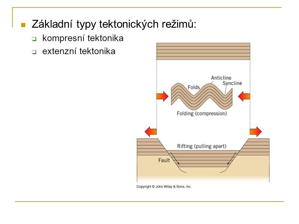 Základní typy tektonických režimů: