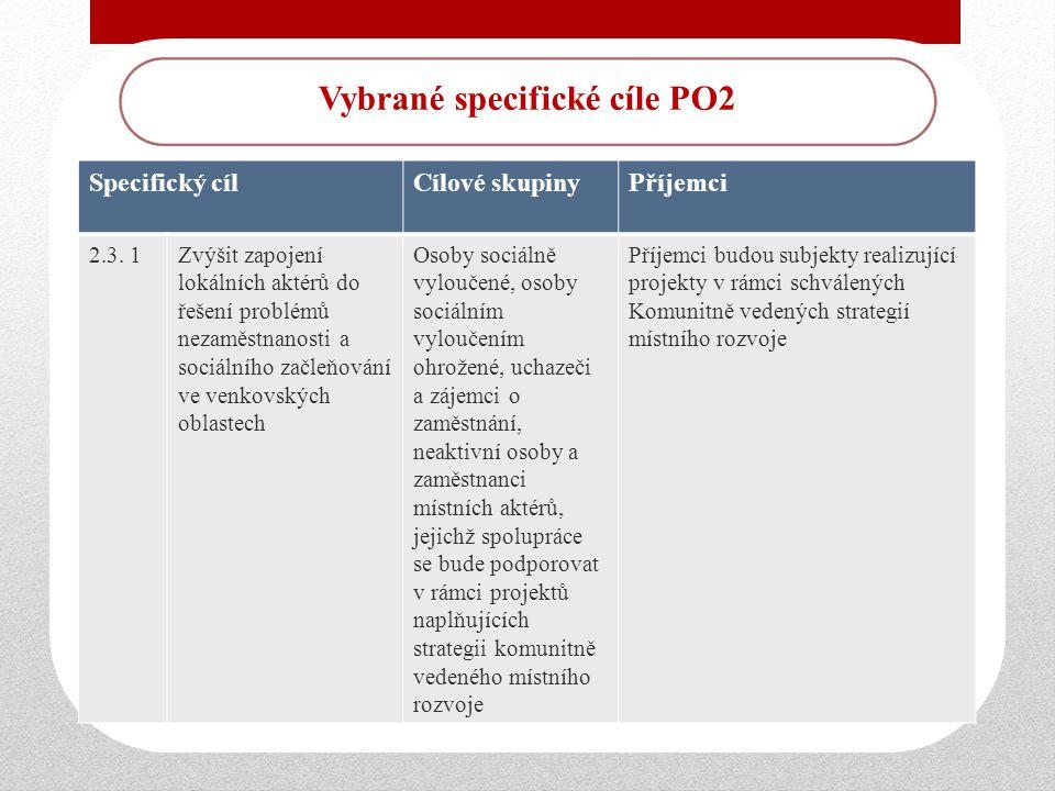 Vybrané specifické cíle PO2