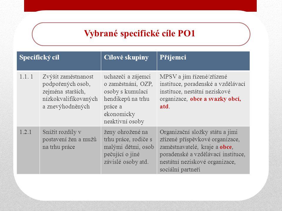 Vybrané specifické cíle PO1