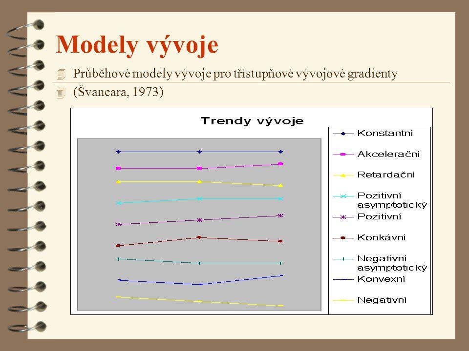 Modely vývoje Průběhové modely vývoje pro třístupňové vývojové gradienty (Švancara, 1973)