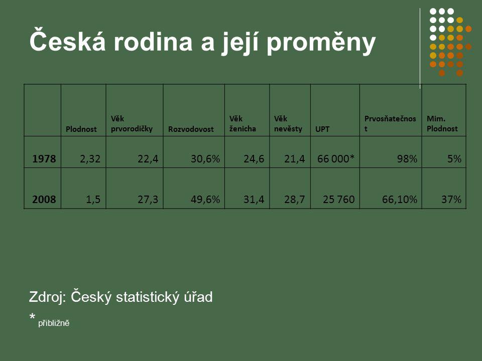 Česká rodina a její proměny