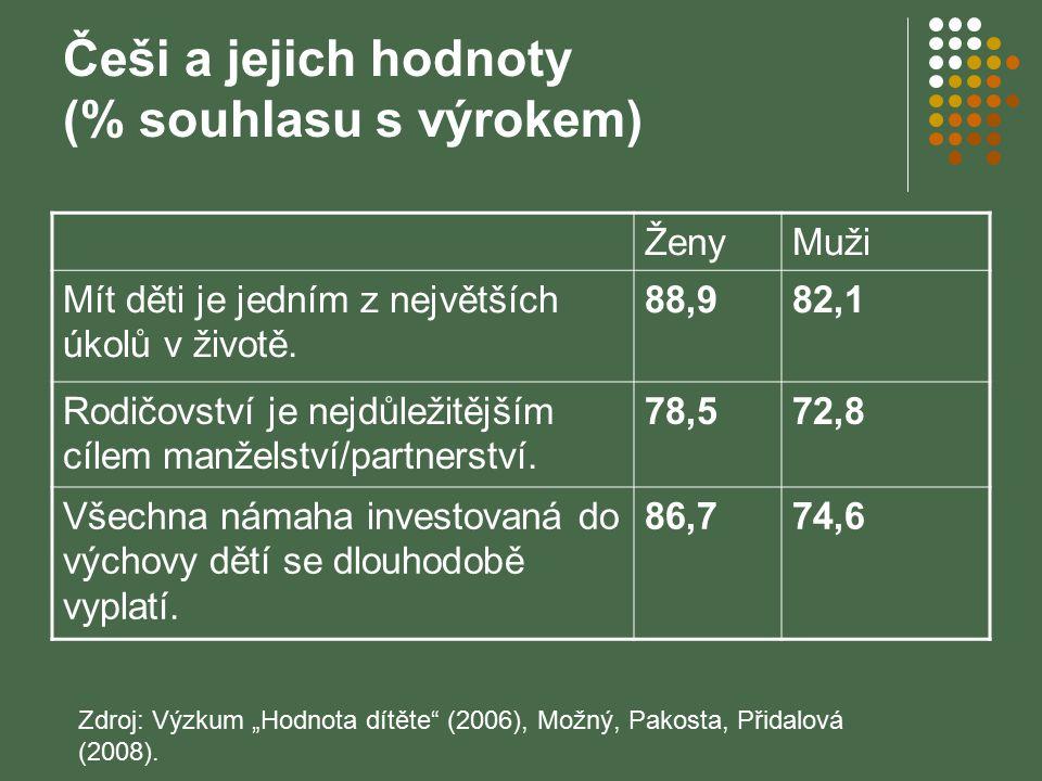 Češi a jejich hodnoty (% souhlasu s výrokem)