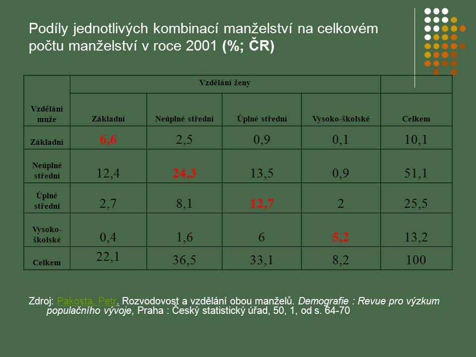 Podíly jednotlivých kombinací manželství na celkovém počtu manželství v roce 2001 (%; ČR)