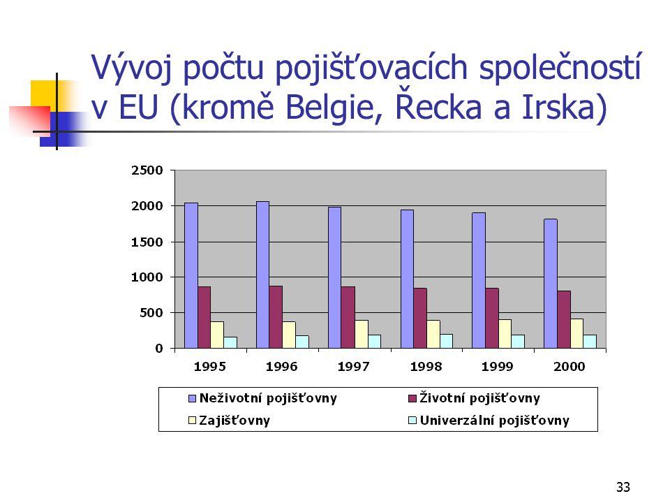 Vývoj počtu pojišťovacích společností v EU (kromě Belgie, Řecka a Irska)