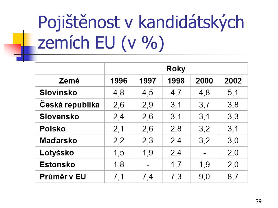 Pojištěnost v kandidátských zemích EU (v %)