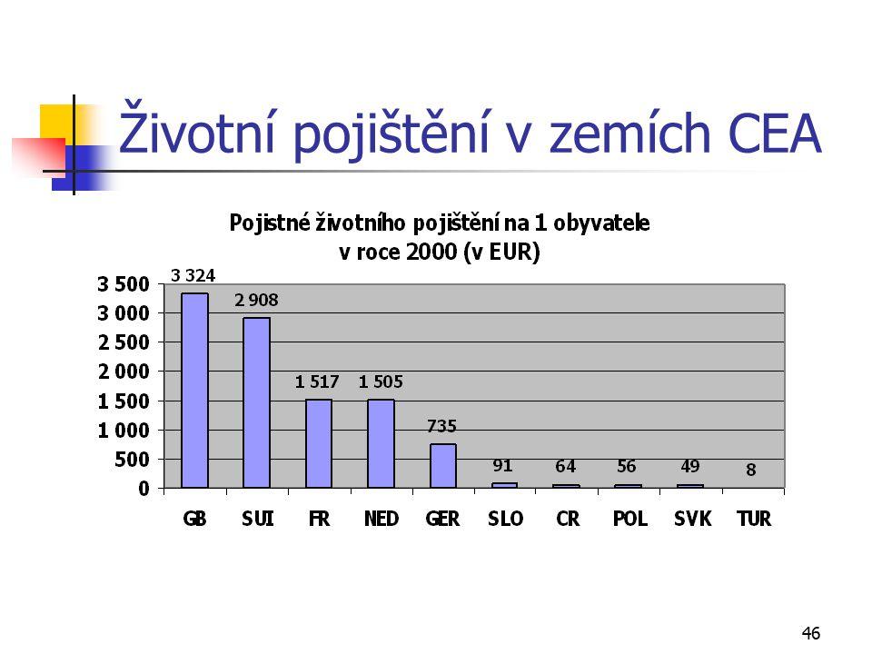 Životní pojištění v zemích CEA