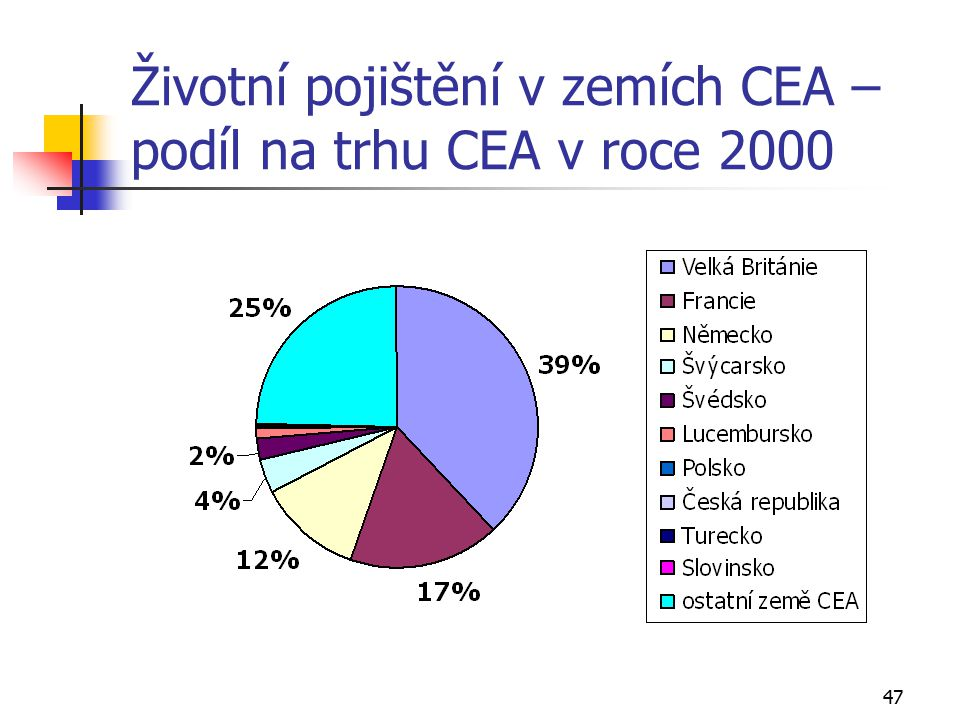 Životní pojištění v zemích CEA – podíl na trhu CEA v roce 2000