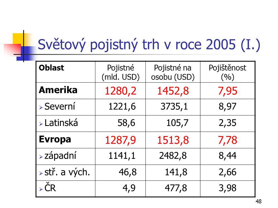 Světový pojistný trh v roce 2005 (I.)