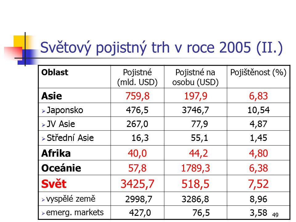 Světový pojistný trh v roce 2005 (II.)