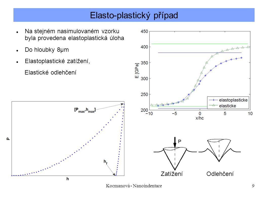 Elasto-plastický případ