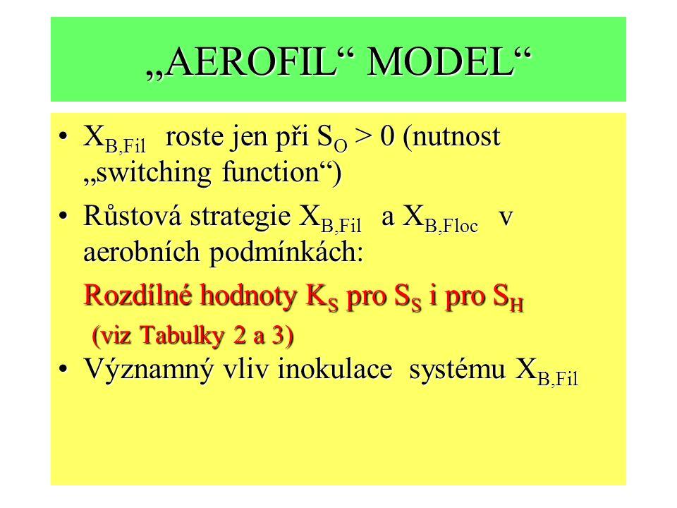 """""""AEROFIL MODEL XB,Fil roste jen při SO > 0 (nutnost """"switching function ) Růstová strategie XB,Fil a XB,Floc v aerobních podmínkách:"""