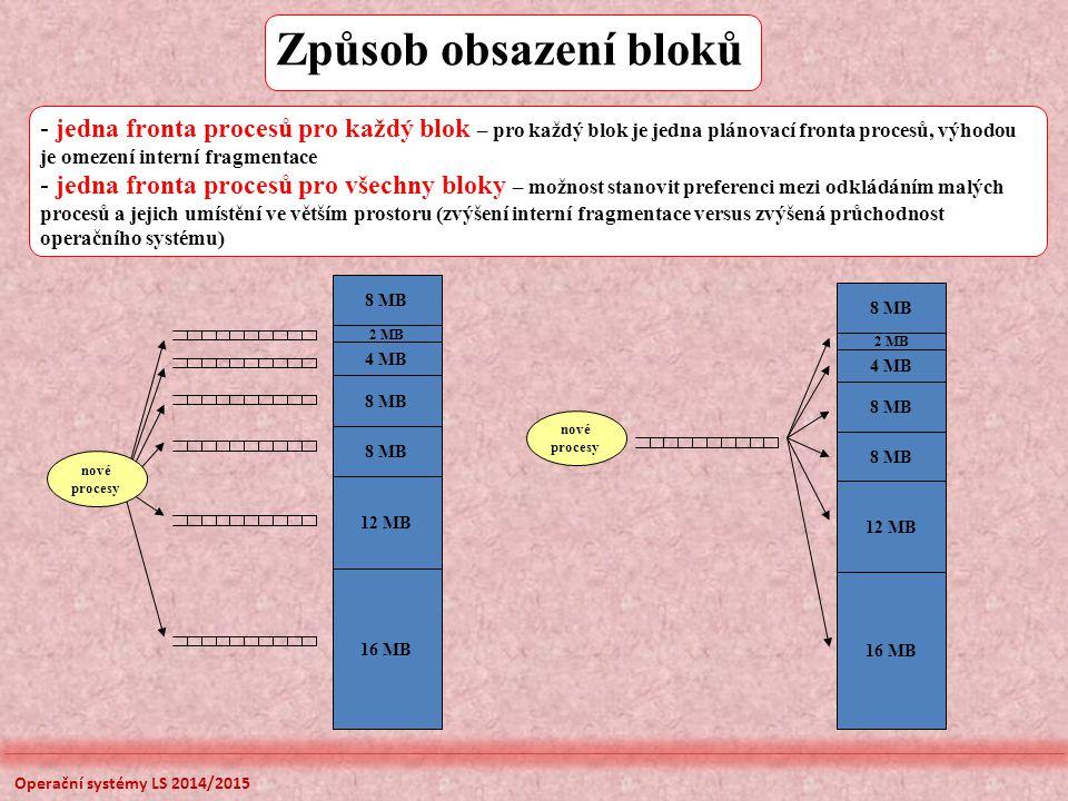 Způsob obsazení bloků jedna fronta procesů pro každý blok – pro každý blok je jedna plánovací fronta procesů, výhodou je omezení interní fragmentace.