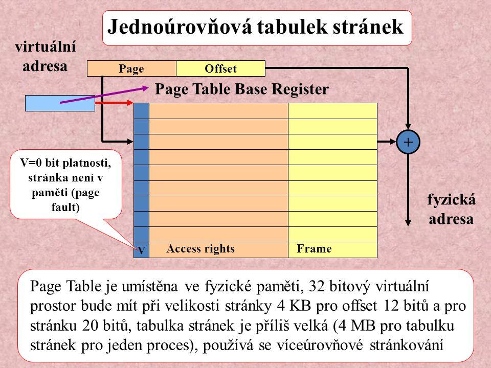 V=0 bit platnosti, stránka není v paměti (page fault)