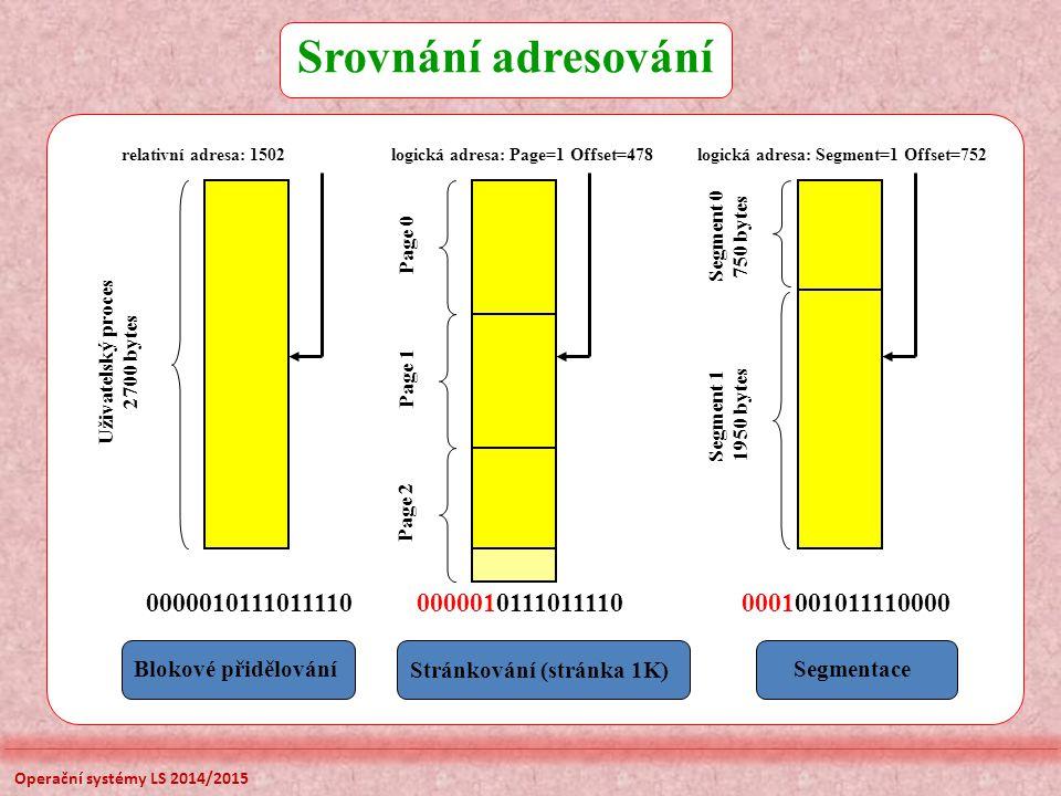Srovnání adresování relativní adresa: 1502. 0000010111011110. Uživatelský proces. 2700 bytes. Blokové přidělování.