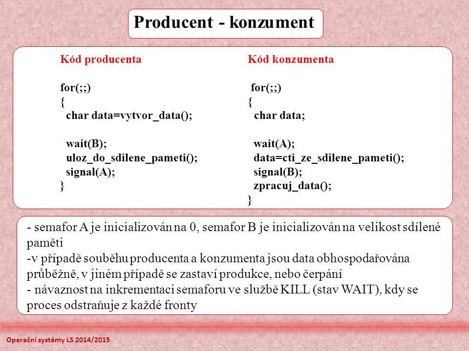 Producent - konzument Kód producenta Kód konzumenta. for(;;) for(;;)