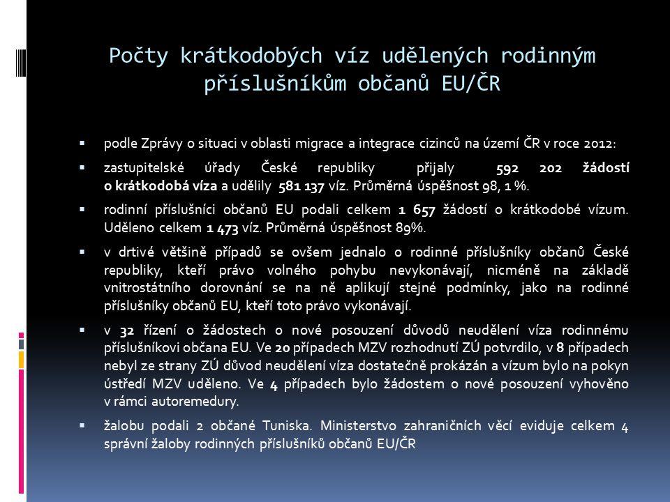 Počty krátkodobých víz udělených rodinným příslušníkům občanů EU/ČR