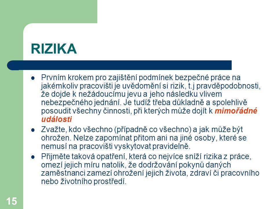 RIZIKA