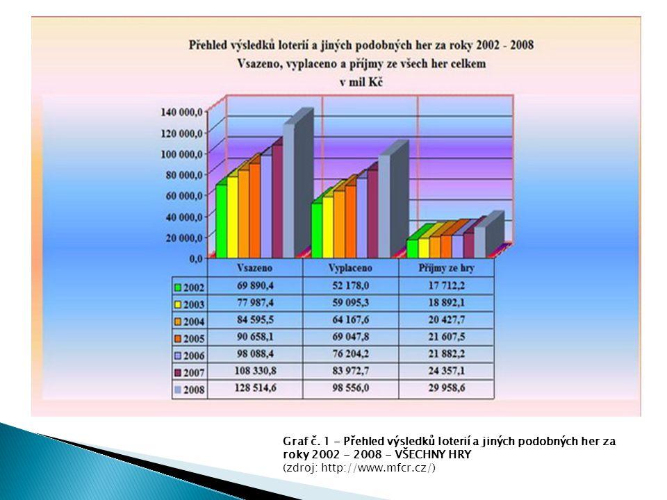 Graf č. 1 - Přehled výsledků loterií a jiných podobných her za roky 2002 - 2008 - VŠECHNY HRY