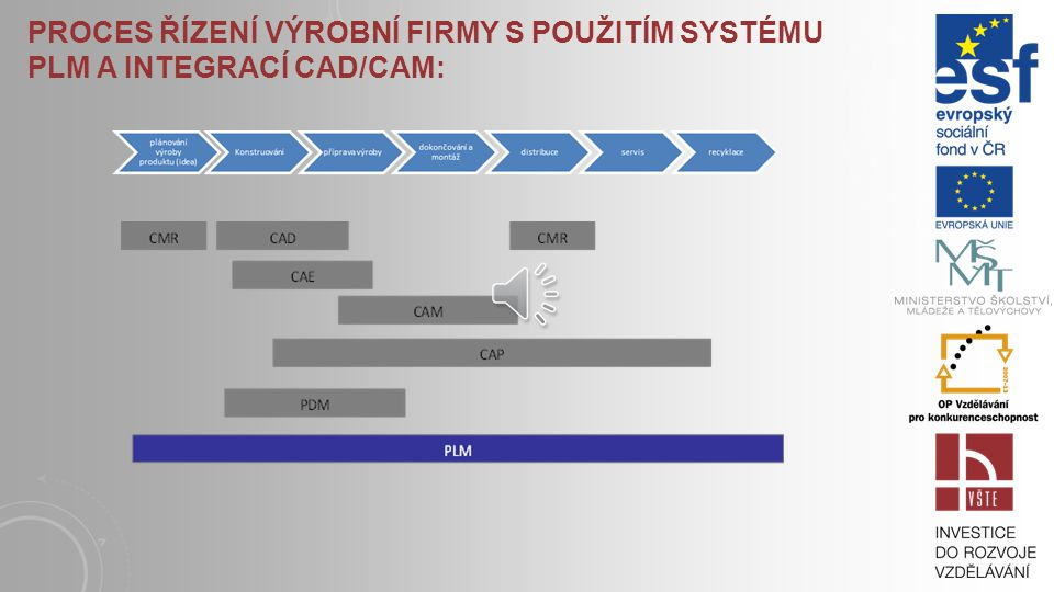 Proces řízení výrobní firmy s použitím systému PLM a integrací CAD/CAM: