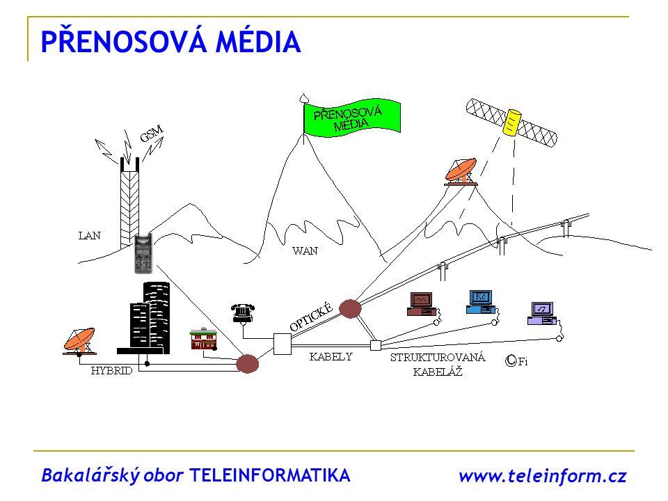 PŘENOSOVÁ MÉDIA Bakalářský obor TELEINFORMATIKA www.teleinform.cz