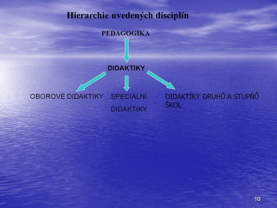 Hierarchie uvedených disciplín
