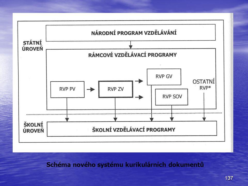Schéma nového systému kurikulárních dokumentů