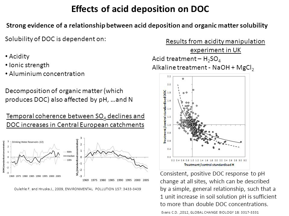 Effects of acid deposition on DOC