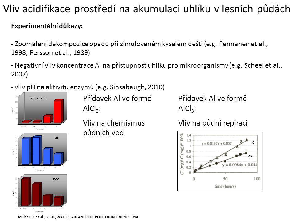 Vliv acidifikace prostředí na akumulaci uhlíku v lesních půdách