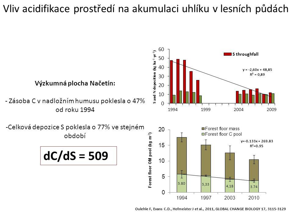 Výzkumná plocha Načetín: