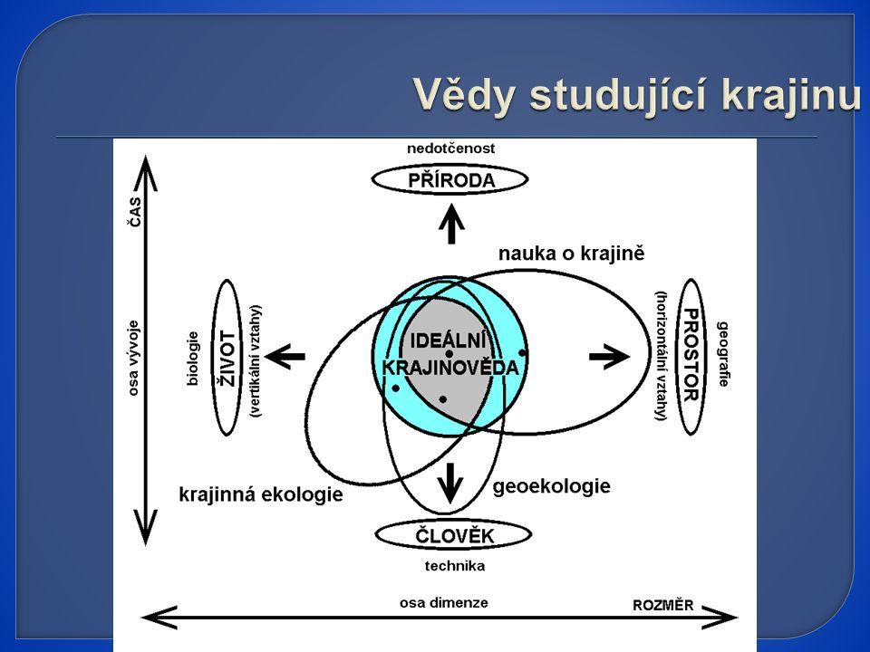 Vědy studující krajinu