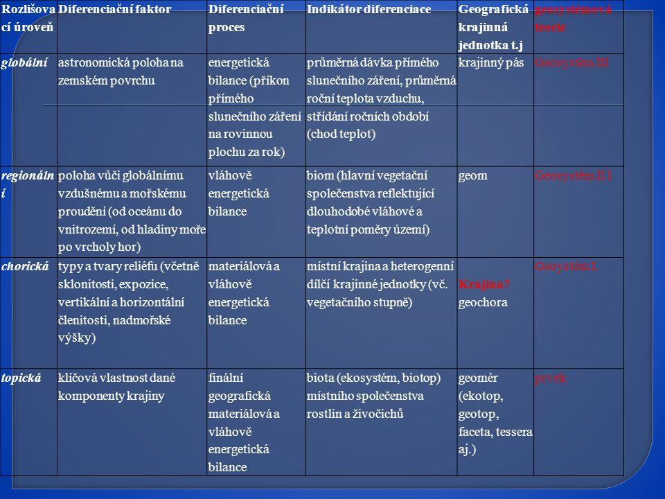 Rozlišovací úroveň Diferenciační faktor. Diferenciační proces. Indikátor diferenciace. Geografická krajinná jednotka t.j.